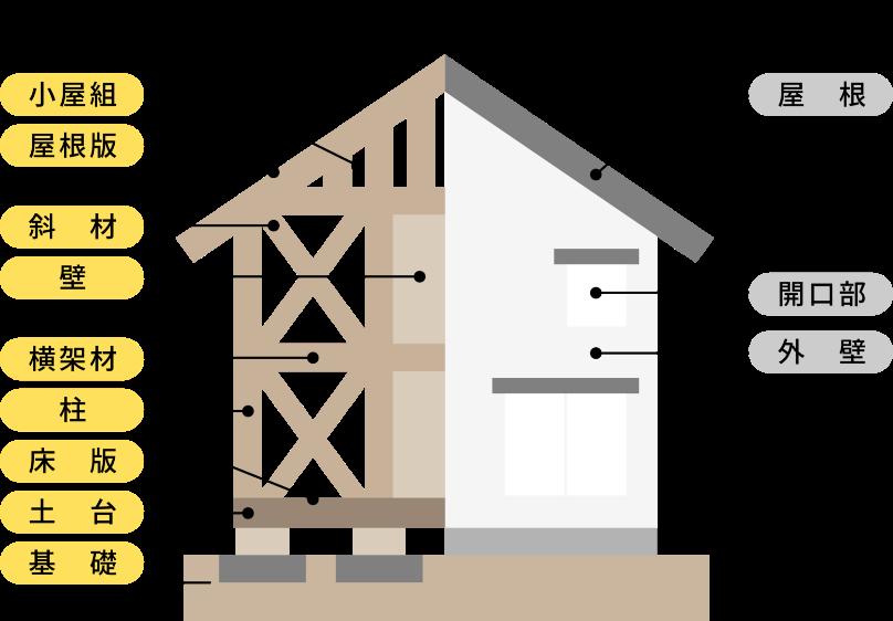 主要な構造と防水の保証